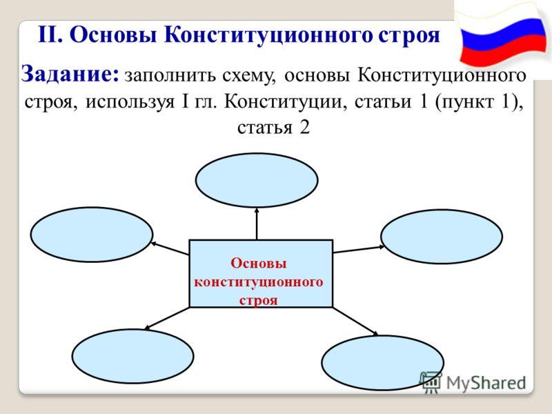 II. Основы Конституционного строя Задание: заполнить схему, основы Конституционного строя, используя I гл. Конституции, статьи 1 (пункт 1), статья 2 Основы конституционного строя