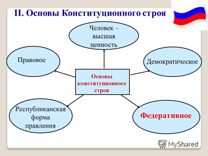 Основы Конституционного строя