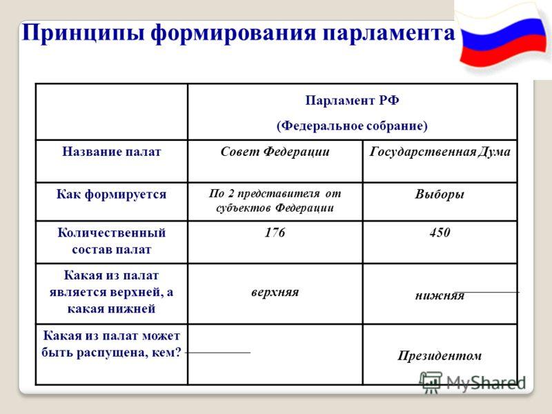 парламента Парламент РФ