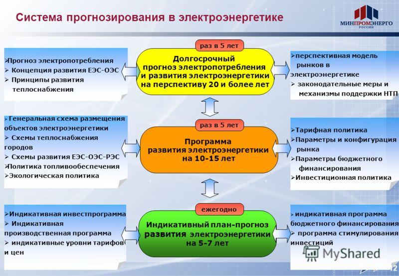 Система прогнозирования в электроэнергетике Программа развития электроэнергетики на 10-15 лет Индикативный план-прогноз развития электроэнергетики на 5-7 лет Прогноз электропотребления Концепция развития ЕЭС-ОЭС Принципы развития теплоснабжения персп