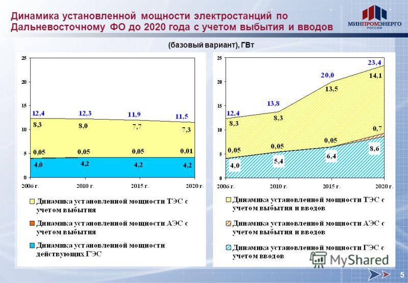 Динамика установленной мощности электростанций по Дальневосточному ФО до 2020 года с учетом выбытия и вводов (базовый вариант), ГВт 5
