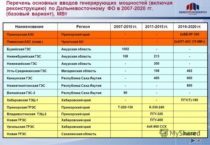 Перечень основных вводов генерирующих мощностей (включая реконструкцию) по Дальневосточному ФО в 2007-2020 гг. (базовый вариант), МВт НаименованиеРегион2007-2010 гг.2011-2015 гг.2016-2020 гг. Приморская АЭСПриморский край --2хВБЭР-300 Певекская АЭС (