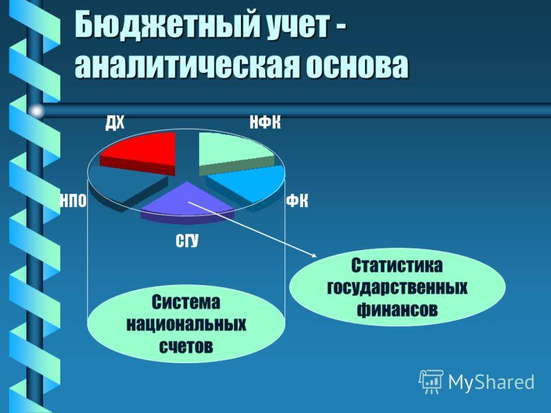Бюджетный учет - аналитическая основа Система национальных счетов Статистика государственных финансов