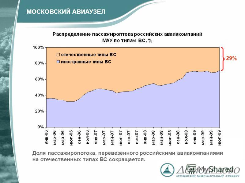29% Доля пассажиропотока, перевезенного российскими авиакомпаниями на отечественных типах ВС сокращается. МОСКОВСКИЙ АВИАУЗЕЛ