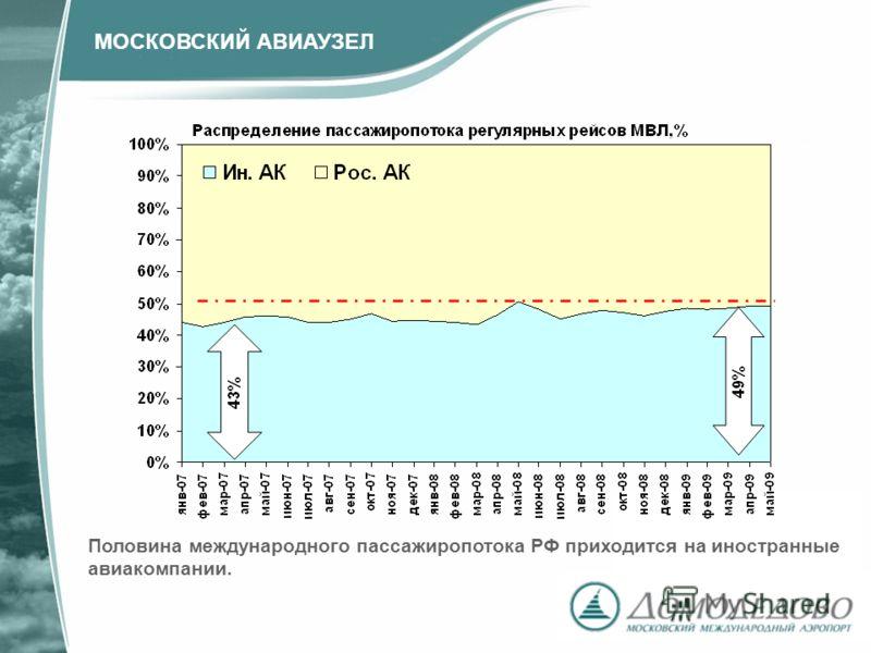 Половина международного пассажиропотока РФ приходится на иностранные авиакомпании. МОСКОВСКИЙ АВИАУЗЕЛ