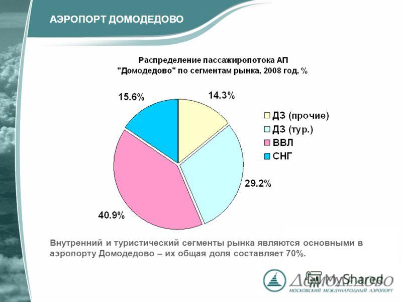 Внутренний и туристический сегменты рынка являются основными в аэропорту Домодедово – их общая доля составляет 70%. АЭРОПОРТ ДОМОДЕДОВО