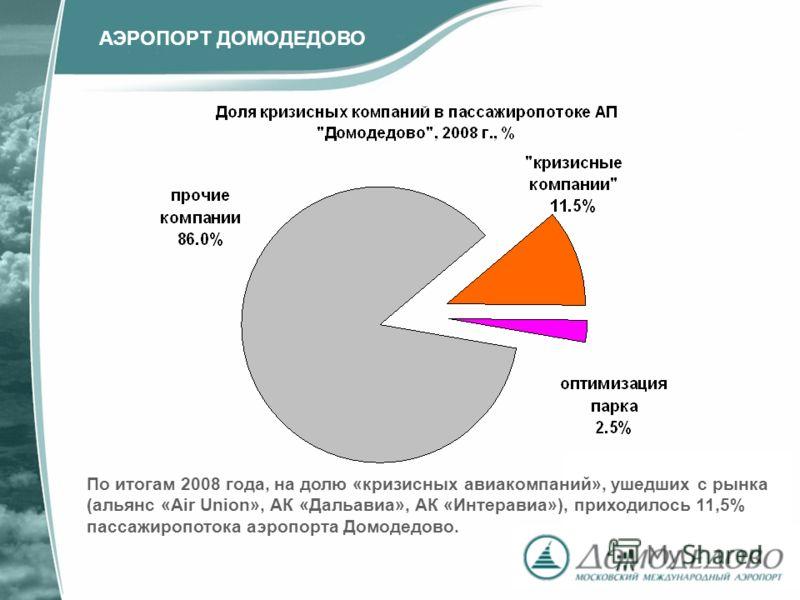 По итогам 2008 года, на долю «кризисных авиакомпаний», ушедших с рынка (альянс «Air Union», АК «Дальавиа», АК «Интеравиа»), приходилось 11,5% пассажиропотока аэропорта Домодедово. АЭРОПОРТ ДОМОДЕДОВО