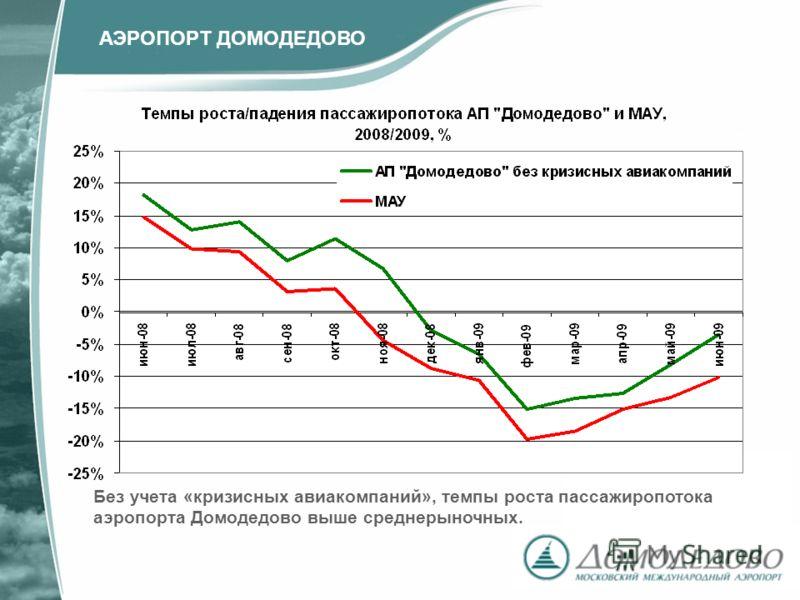 Без учета «кризисных авиакомпаний», темпы роста пассажиропотока аэропорта Домодедово выше среднерыночных. АЭРОПОРТ ДОМОДЕДОВО