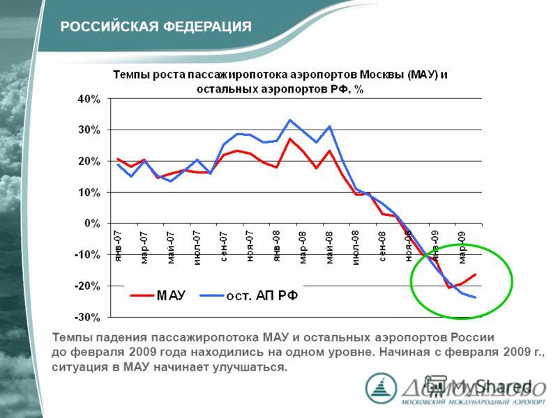 Темпы падения пассажиропотока МАУ и остальных аэропортов России до февраля 2009 года находились на одном уровне. Начиная с февраля 2009 г., ситуация в МАУ начинает улучшаться. РОССИЙСКАЯ ФЕДЕРАЦИЯ