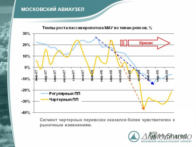 Сегмент чартерных перевозок оказался более чувствителен к рыночным изменениям. МОСКОВСКИЙ АВИАУЗЕЛ