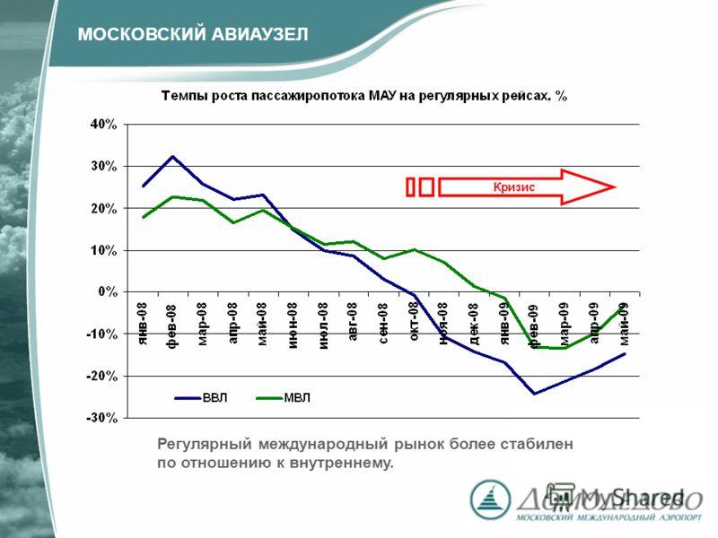 Регулярный международный рынок более стабилен по отношению к внутреннему. МОСКОВСКИЙ АВИАУЗЕЛ