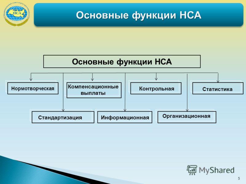 5 Основные функции НСА Стандартизация Статистика Контрольная Основные функции НСА Нормотворческая Информационная Компенсационные выплаты Организационная