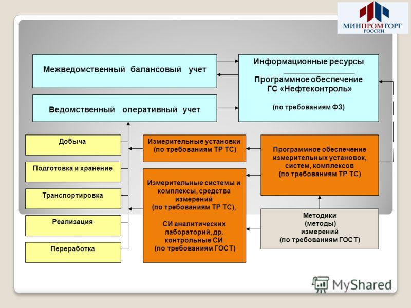 Межведомственный балансовый учет Ведомственный оперативный учет Информационные ресурсы Программное обеспечение ГС «Нефтеконтроль» (по требованиям ФЗ) Программное обеспечение измерительных установок, систем, комплексов (по требованиям ТР ТС) Добыча По