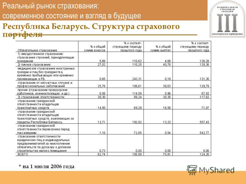 Национальная страховая гильдия http://www.nsgildia.ru/ Республика Беларусь. Структура страхового портфеля Реальный рынок страхования: современное состояние и взгляд в будущее * на 1 июля 2006 года