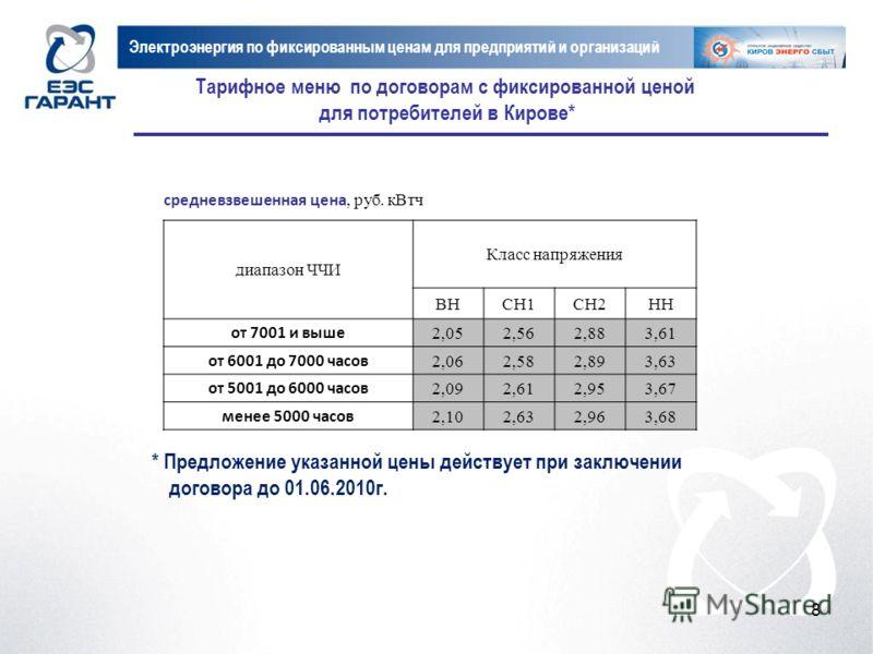 8 Тарифное меню по договорам с фиксированной ценой для потребителей в Кирове* Электроэнергия по фиксированным ценам для предприятий и организаций средневзвешенная цена, руб. кВтч диапазон ЧЧИ Класс напряжения ВНСН1СН2НН от 7001 и выше 2,052,562,883,6