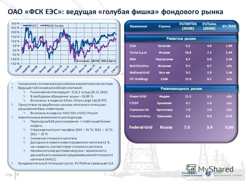 Стр. Федеральная Сетевая Компания Единой Энергетической Системы 8 Кредитный портфель (1 ноября, 2010 г.) Кредитный портфель и ликвидность Кредитные рейтинги 2009 2008 200720062005 2004 BBB BB+ B+ B Baa2 Чистая долг (30.09.2010) = – 46,4 млрд руб. 45