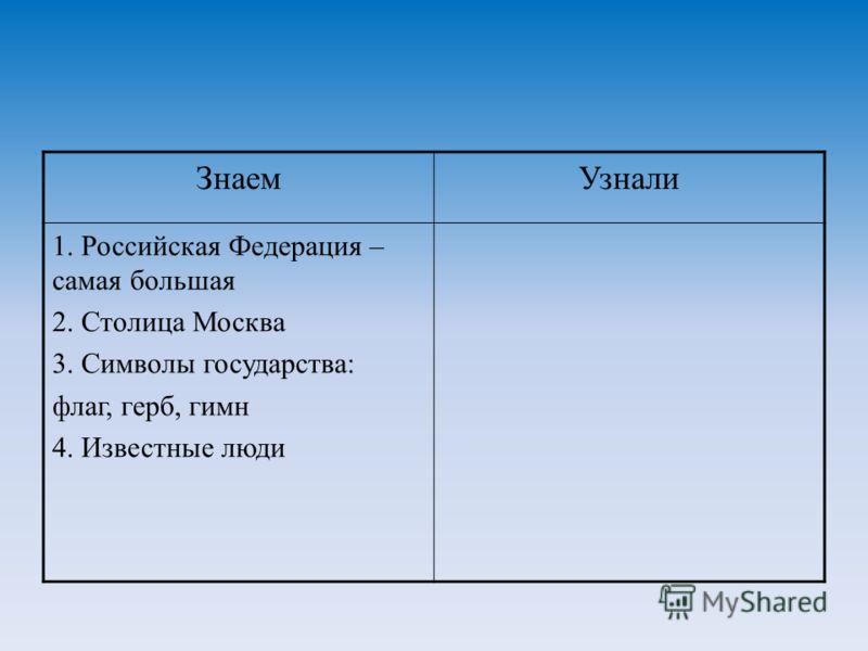 ЗнаемУзнали 1. Российская Федерация – самая большая 2. Столица Москва 3. Символы государства: флаг, герб, гимн 4. Известные люди