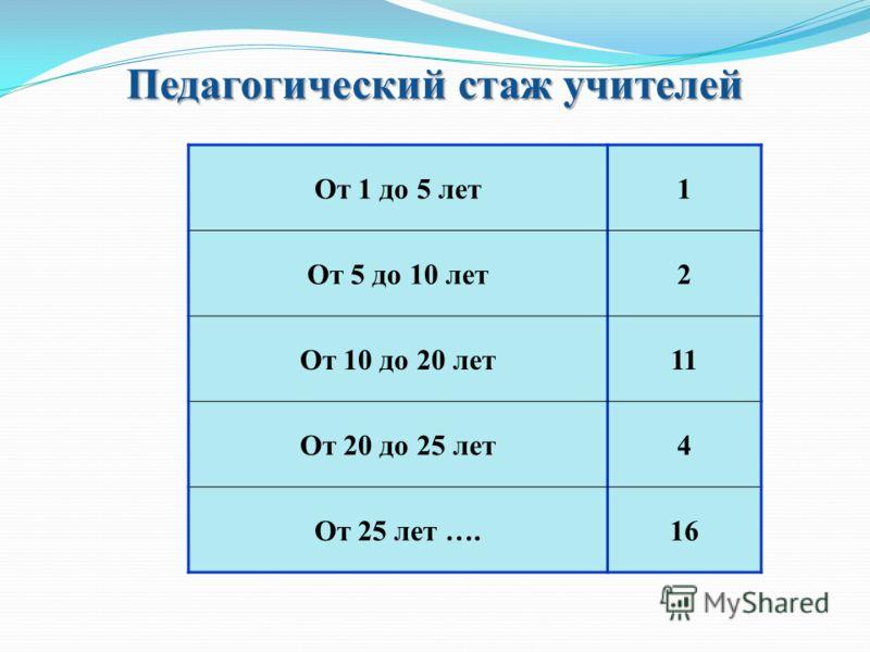 Педагогический стаж учителей От 1 до 5 лет1 От 5 до 10 лет2 От 10 до 20 лет1 От 20 до 25 лет4 От 25 лет ….16