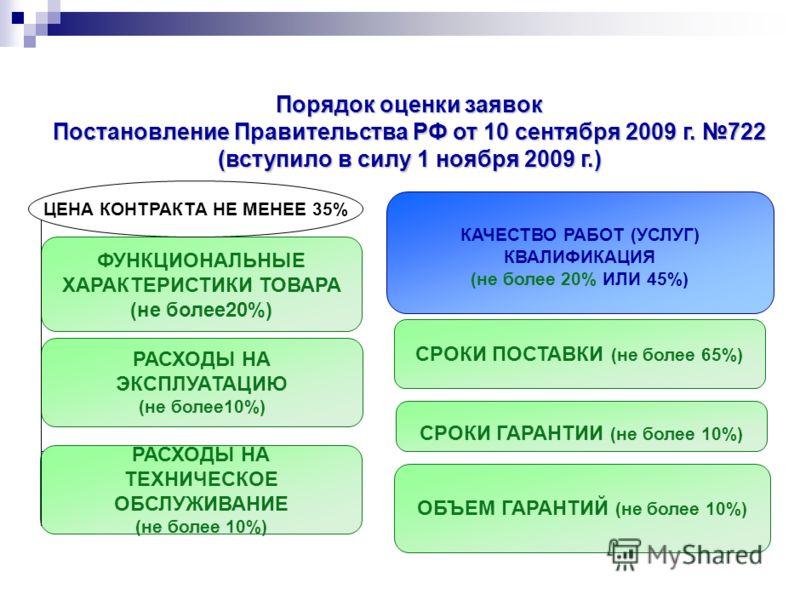 ФУНКЦИОНАЛЬНЫЕ ХАРАКТЕРИСТИКИ ТОВАРА (не более20%) РАСХОДЫ НА ЭКСПЛУАТАЦИЮ (не более10%) РАСХОДЫ НА ТЕХНИЧЕСКОЕ ОБСЛУЖИВАНИЕ (не более 10%) ОБЪЕМ ГАРАНТИЙ (не более 10%) СРОКИ ПОСТАВКИ (не более 65%) СРОКИ ГАРАНТИИ (не более 10%) ЦЕНА КОНТРАКТА НЕ МЕ