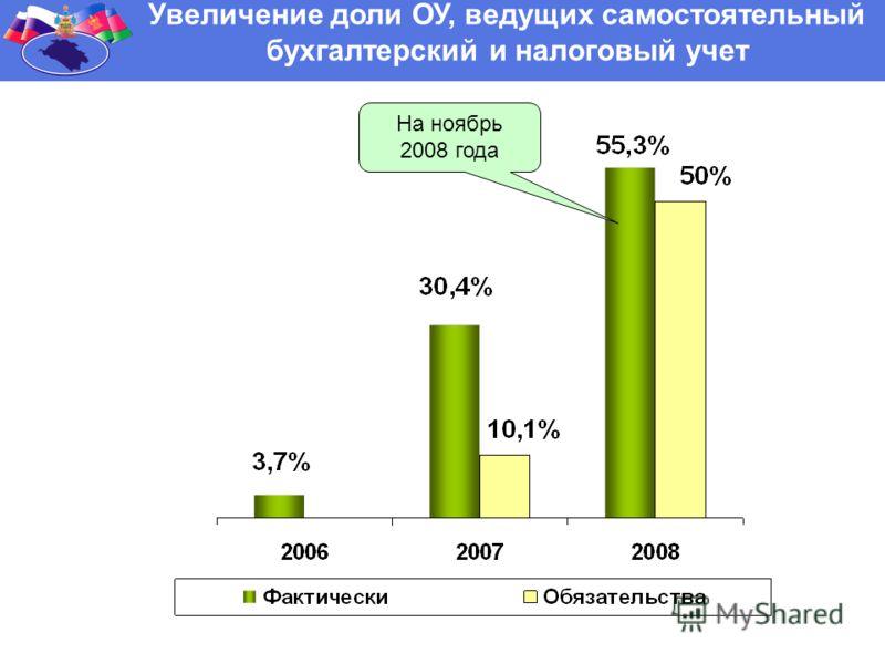 Увеличение доли ОУ, ведущих самостоятельный бухгалтерский и налоговый учет На ноябрь 2008 года