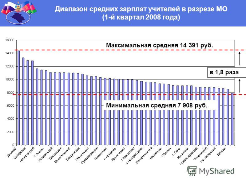 Диапазон средних зарплат учителей в разрезе МО (1-й квартал 2008 года) Максимальная средняя 14 391 руб. Минимальная средняя 7 908 руб. в 1,8 раза