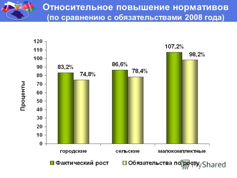 Относительное повышение нормативов (по сравнению с обязательствами 2008 года) Проценты