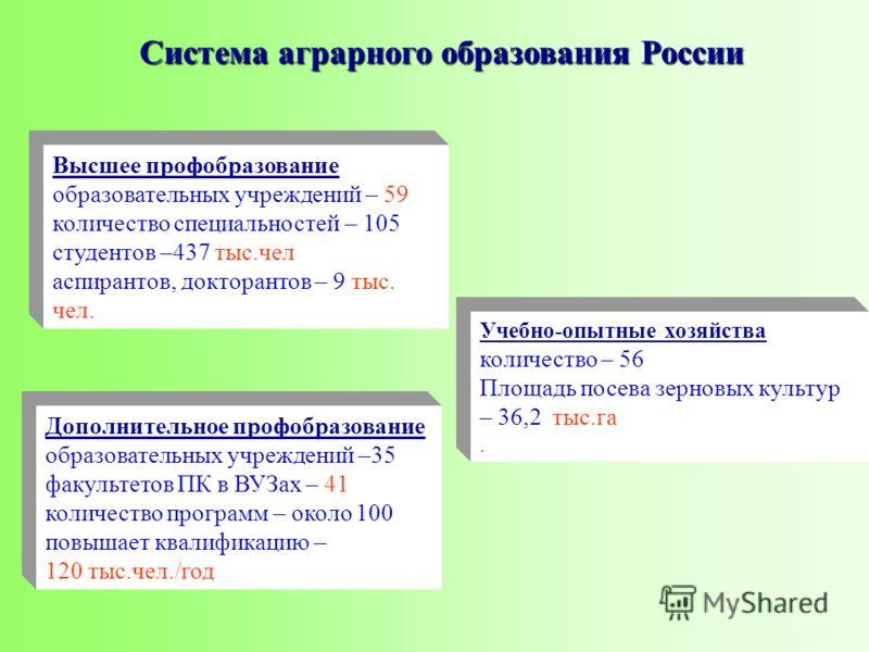 Система аграрного образования России Дополнительное профобразование образовательных учреждений –35 факультетов ПК в ВУЗах – 41 количество программ – около 100 повышает квалификацию – 120 тыс.чел./год Высшее профобразование образовательных учреждений
