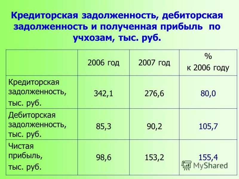 Кредиторская задолженность, дебиторская задолженность и полученная прибыль по учхозам, тыс. руб. 2006 год2007 год % к 2006 году Кредиторская задолженность, тыс. руб. 342,1276,680,0 Дебиторская задолженность, тыс. руб. 85,390,2105,7 Чистая прибыль, ты