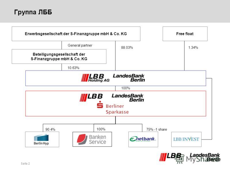 Seite 2 Группа ЛББ Erwerbsgesellschaft der S-Finanzgruppe mbH & Co. KGFree float 100% Beteiligungsgesellschaft der S-Finanzgruppe mbH & Co. KG 88.03%1.34% General partner 10.63% 75% -1 share 100% 90.4%