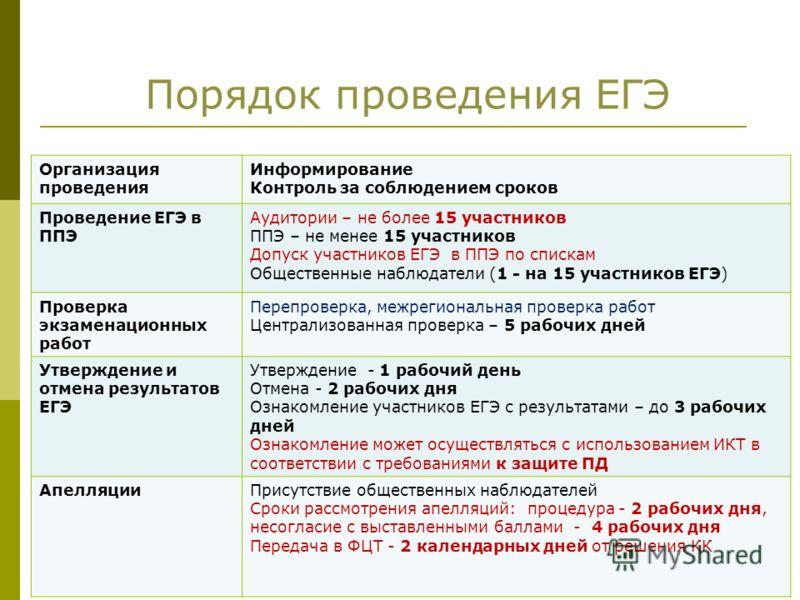 Порядок проведения ЕГЭ Организация проведения Информирование Контроль за соблюдением сроков Проведение ЕГЭ в ППЭ Аудитории – не более 15 участников ППЭ – не менее 15 участников Допуск участников ЕГЭ в ППЭ по спискам Общественные наблюдатели (1 - на 1