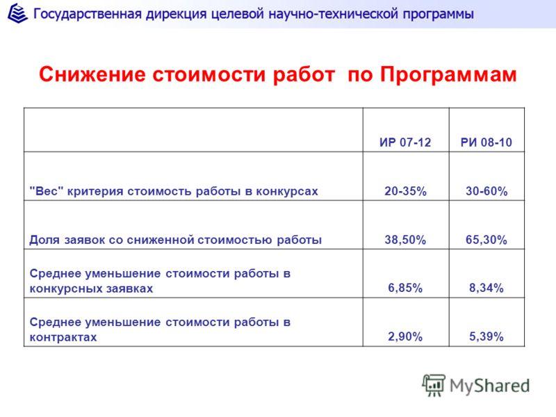 Снижение стоимости работ по Программам ИР 07-12РИ 08-10