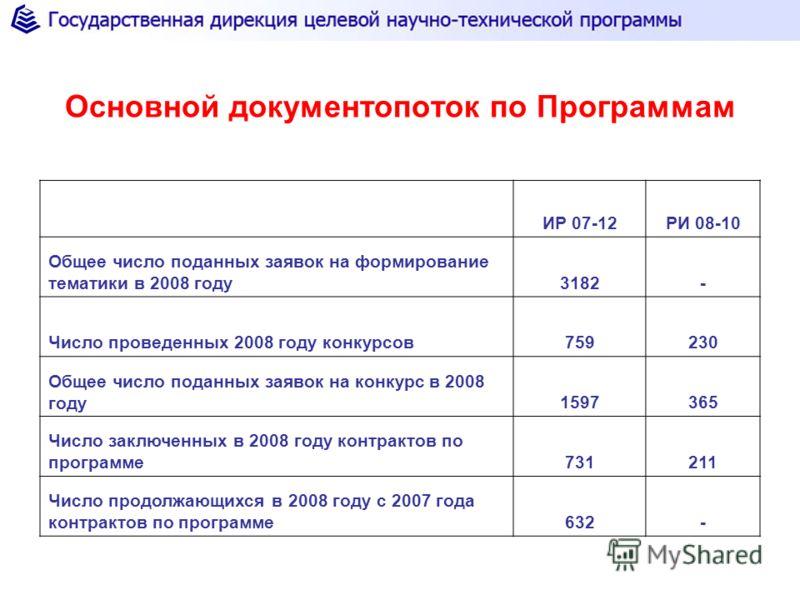 Основной документопоток по Программам ИР 07-12РИ 08-10 Общее число поданных заявок на формирование тематики в 2008 году3182- Число проведенных 2008 году конкурсов759230 Общее число поданных заявок на конкурс в 2008 году1597365 Число заключенных в 200