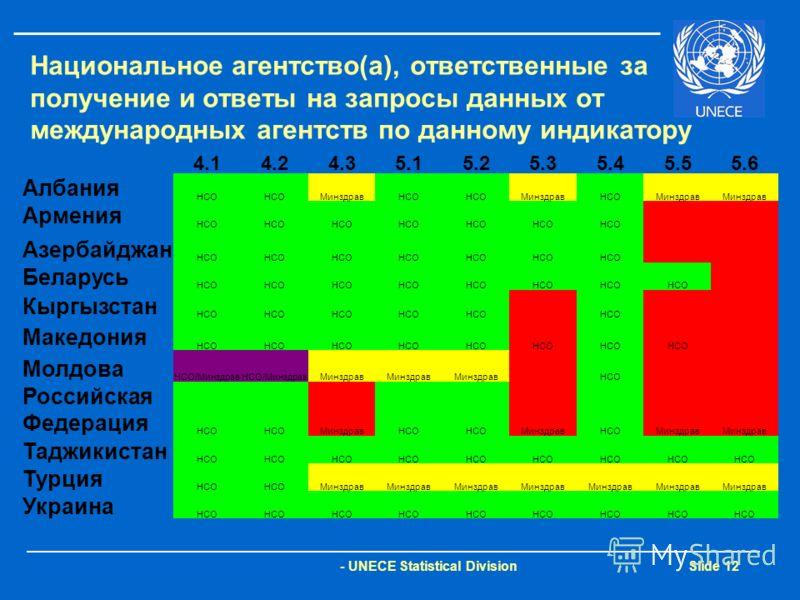 - UNECE Statistical Division Slide 12 Национальное агентство(а), ответственные за получение и ответы на запросы данных от международных агентств по данному индикатору 4.14.24.35.15.25.35.45.55.6 Албания НСО МинздравНСО МинздравНСОМинздрав Армения НСО