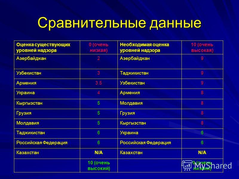 Сравнительные данные Оценка существующих уровней надзора 0 (очень низкая) Необходимая оценка уровней надзора 10 (очень высокая) Азербайджан2Азербайджан9 Узбекистан3Таджикистан9 Армения3.5Узбекистан9 Украина4Армения8 Кыргызстан5Молдавия8 Грузия5Грузия