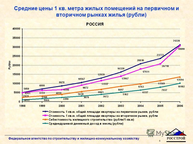 РОССТРОЙ 4 Федеральное агентство по строительству и жилищно-коммунальному хозяйству Средние цены 1 кв. метра жилых помещений на первичном и вторичном рынках жилья (рубли)
