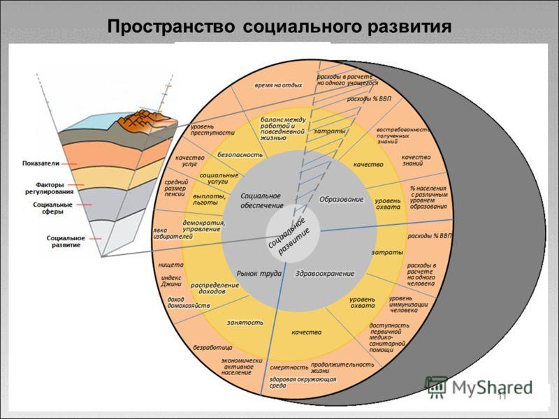 Пространство социального развития 11