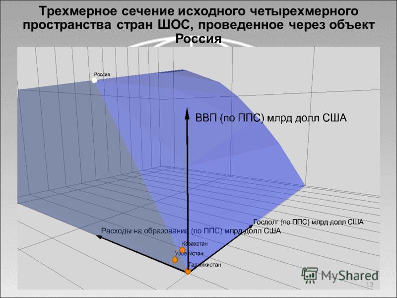 13 Трехмерное сечение исходного четырехмерного пространства стран ШОС, проведенное через объект Россия