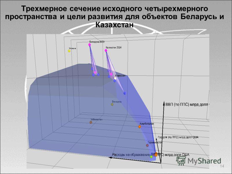 14 Трехмерное сечение исходного четырехмерного пространства и цели развития для объектов Беларусь и Казахстан