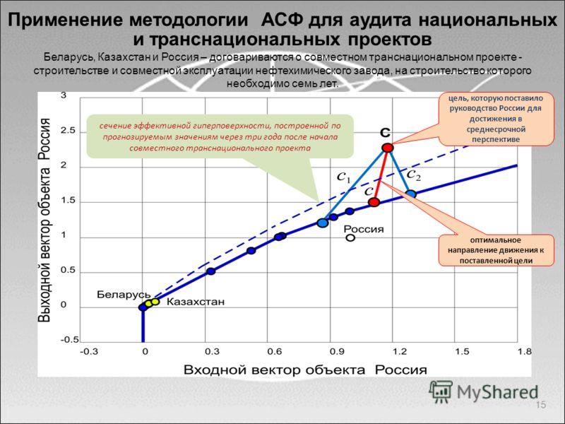 15 Применение методологии АСФ для аудита национальных и транснациональных проектов сечение эффективной гиперповерхности, построенной по прогнозируемым значениям через три года после начала совместного транснационального проекта Беларусь, Казахстан и