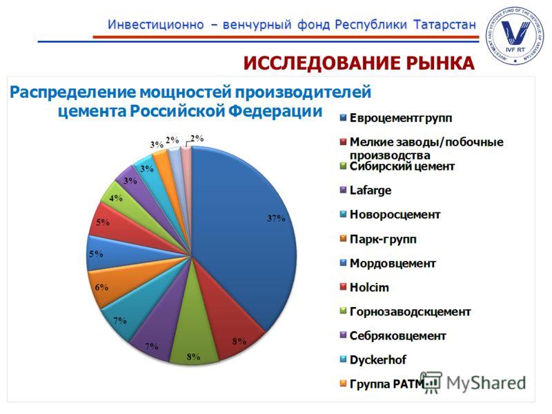 www.ivfrt.ru Инвестиционно – венчурный фонд Республики Татарстан ИССЛЕДОВАНИЕ РЫНКА