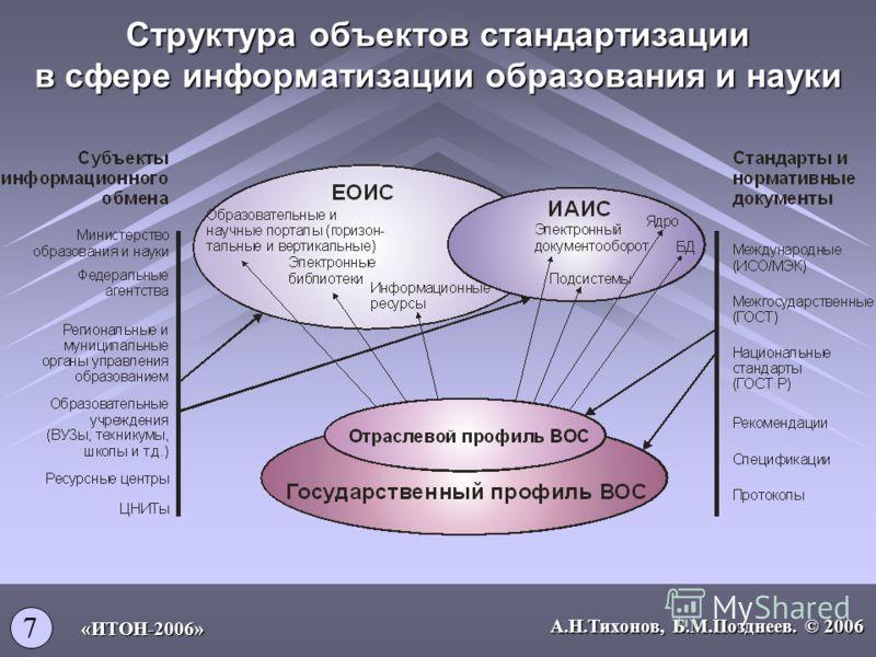 Структура объектов стандартизации в сфере информатизации образования и науки 7 А.Н.Тихонов, Б.М.Позднеев. © 2006 «ИТОН-2006»