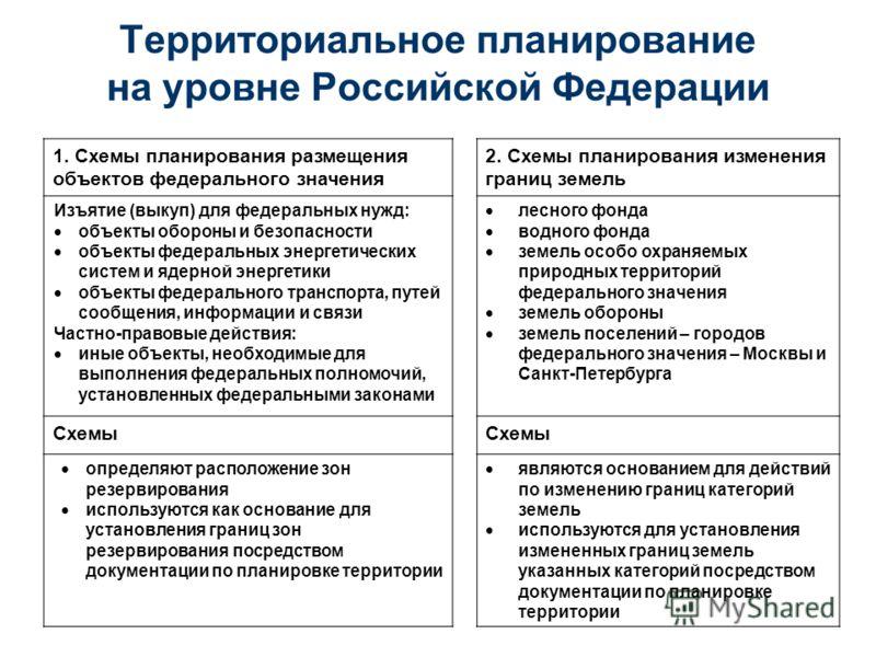 Территориальное планирование на уровне Российской Федерации 1. Схемы планирования размещения объектов федерального значения 2. Схемы планирования изменения границ земель Изъятие (выкуп) для федеральных нужд: объекты обороны и безопасности объекты фед
