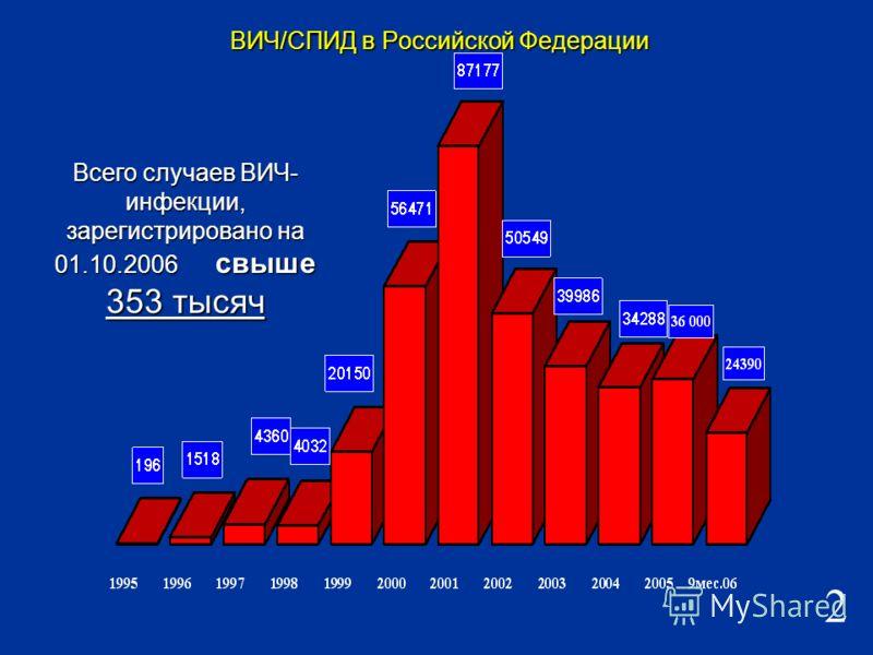 Всего случаев ВИЧ- инфекции, зарегистрировано на 01.10.2006 свыше 353 тысяч 2 ВИЧ/СПИД в Российской Федерации