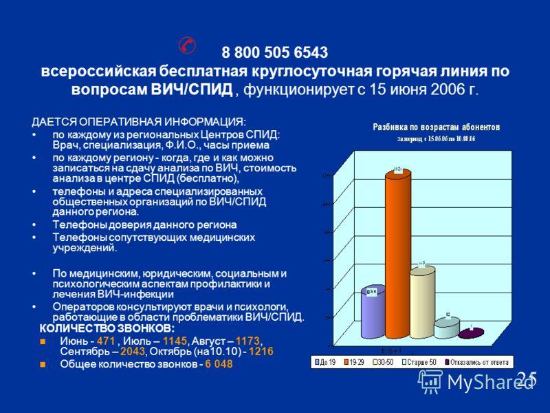8 800 505 6543 всероссийская бесплатная круглосуточная горячая линия по вопросам ВИЧ/СПИД, функционирует с 15 июня 2006 г. ДАЕТСЯ ОПЕРАТИВНАЯ ИНФОРМАЦИЯ: по каждому из региональных Центров СПИД: Врач, специализация, Ф.И.О., часы приема по каждому рег