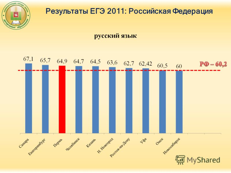 Результаты ЕГЭ 2011: Российская Федерация