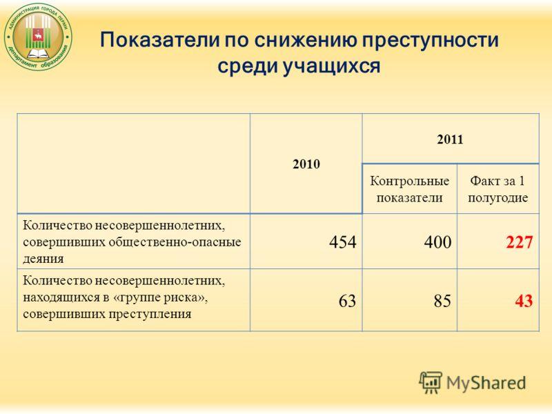 Показатели по снижению преступности среди учащихся 2010 2011 Контрольные показатели Факт за 1 полугодие Количество несовершеннолетних, совершивших общественно-опасные деяния 454400227 Количество несовершеннолетних, находящихся в «группе риска», совер