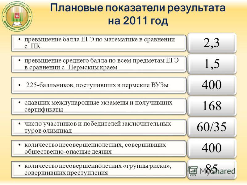 Плановые показатели результата на 2011 год превышение балла ЕГЭ по математике в сравнении с ПК 2,3 превышение среднего балла по всем предметам ЕГЭ в сравнении с Пермским краем 1,5 225-балльников, поступивших в пермские ВУЗы 400 сдавших международные
