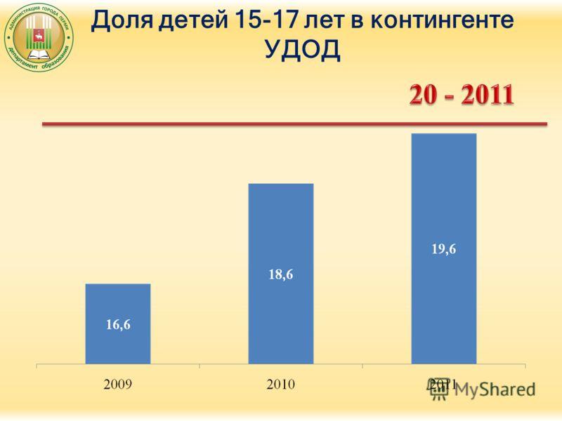 Доля детей 15-17 лет в контингенте УДОД