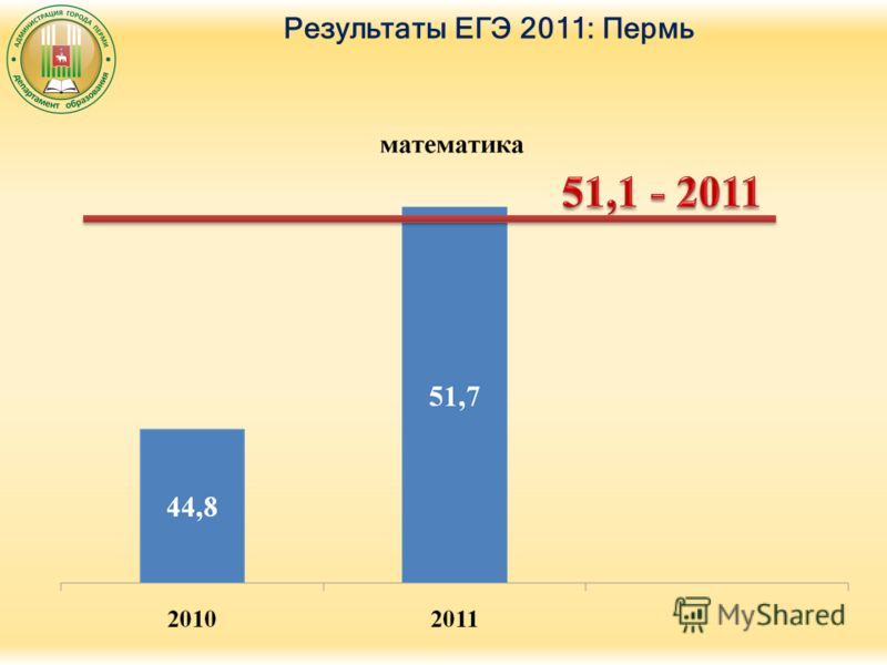 Результаты ЕГЭ 2011: Пермь