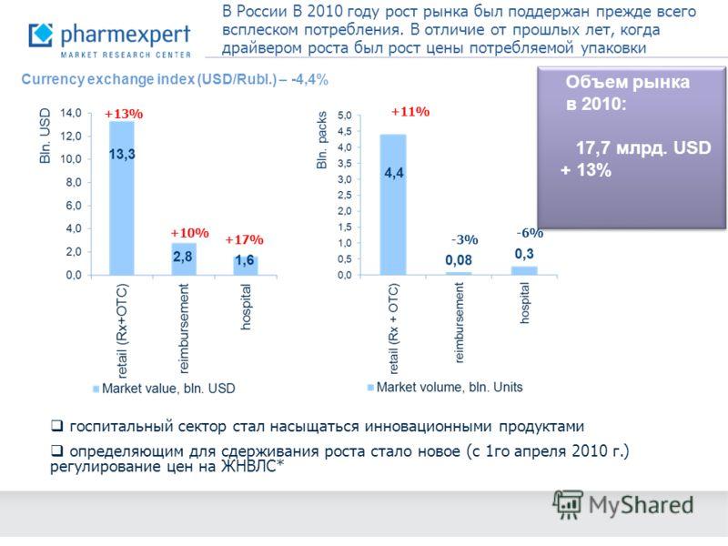 В России В 2010 году рост рынка был поддержан прежде всего всплеском потребления. В отличие от прошлых лет, когда драйвером роста был рост цены потребляемой упаковки +13% +10% +17% +11% -3%-3% -6% госпитальный сектор стал насыщаться инновационными пр